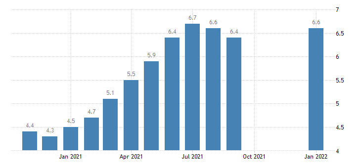 united states job openings total nonfarm in west census region rate m sa fed data