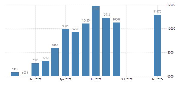 united states job openings total nonfarm level m nsa fed data