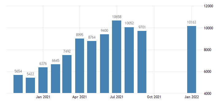 united states job openings total private level m nsa fed data
