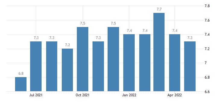 united states job openings total private rate m sa fed data