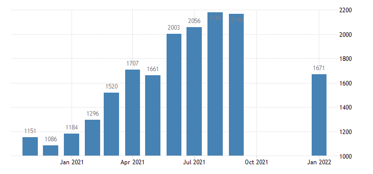 united states job openings trade transportaion and utilites level m nsa fed data