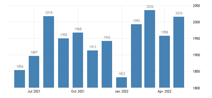 united states job openings trade transportaion and utilites level m sa fed data