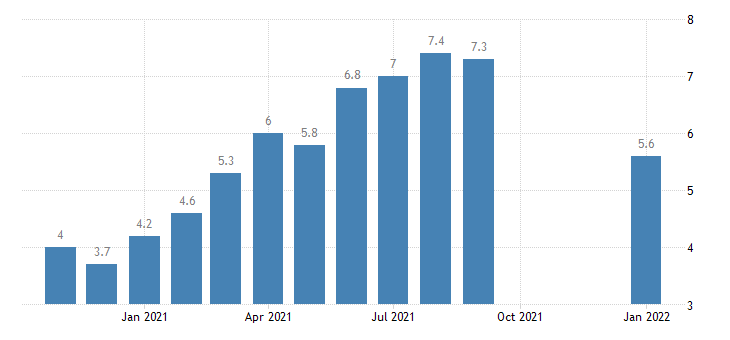 united states job openings trade transportaion and utilites rate m nsa fed data