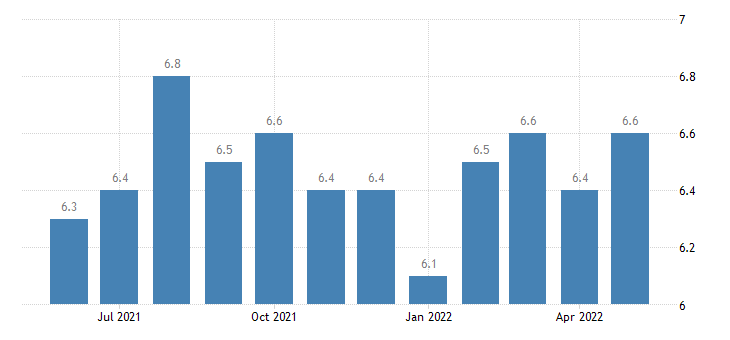 united states job openings trade transportaion and utilites rate m sa fed data