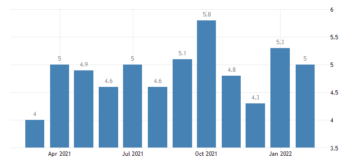 united states job openings wholesale trade rate m nsa fed data