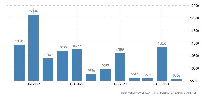 United States Job Vacancies | 2019 | Data | Chart | Calendar