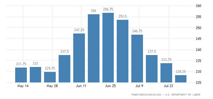 United States Jobless Claims 4-week Average