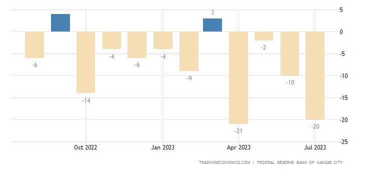 United States Kansas Fed Manufacturing Index