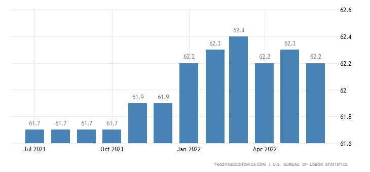 United States Labor Force Participation Rate