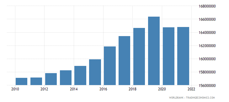 united states labor force total wb data