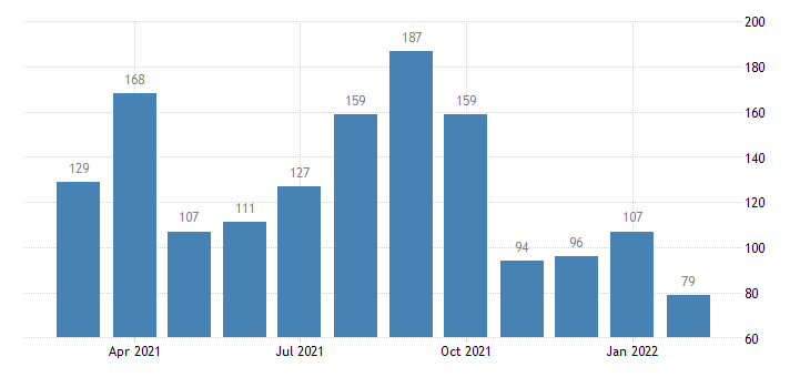 united states layoffs and discharges accommodation and food services level m nsa fed data