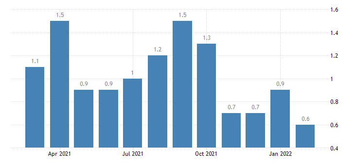 united states layoffs and discharges accommodation and food services rate m nsa fed data