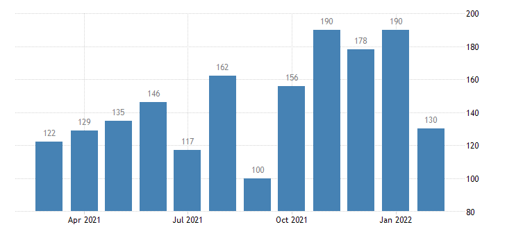 united states layoffs and discharges construction level m nsa fed data