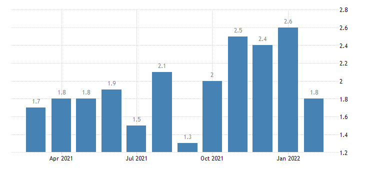 united states layoffs and discharges construction rate m nsa fed data