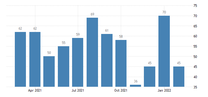united states layoffs and discharges durable goods manufacturing level m nsa fed data