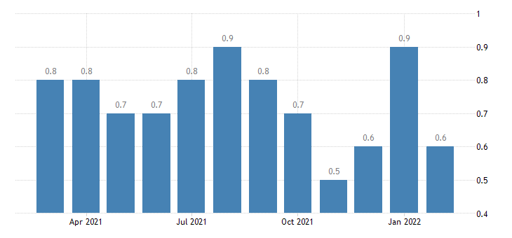 united states layoffs and discharges durable goods manufacturing rate m nsa fed data