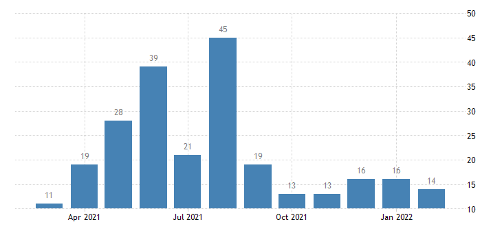 united states layoffs and discharges education services level m nsa fed data