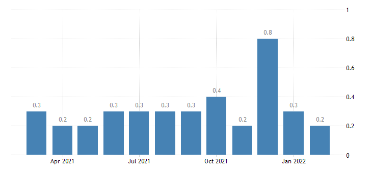 united states layoffs and discharges federal rate m nsa fed data