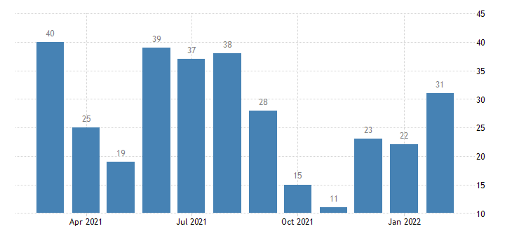 united states layoffs and discharges finance and insurance level m nsa fed data