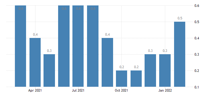 united states layoffs and discharges finance and insurance rate m nsa fed data