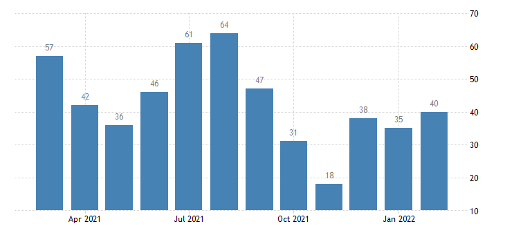 united states layoffs and discharges financial activities level m nsa fed data