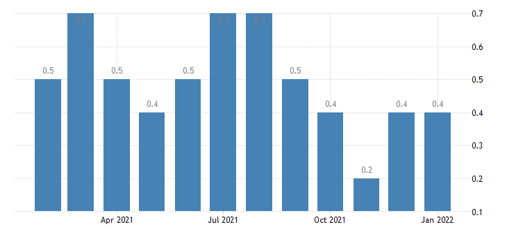 united states layoffs and discharges financial activities rate m nsa fed data