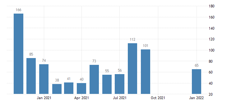 united states layoffs and discharges government level m nsa fed data