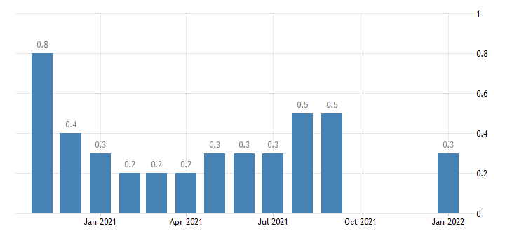 united states layoffs and discharges government rate m nsa fed data