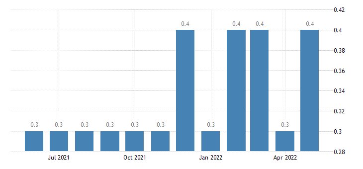 united states layoffs and discharges government rate m sa fed data