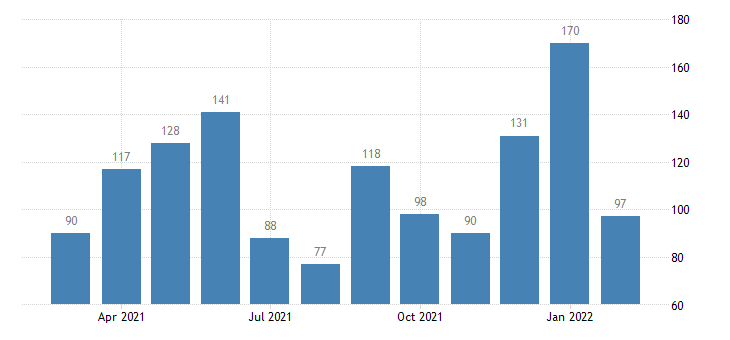 united states layoffs and discharges health care and social assistance level m nsa fed data