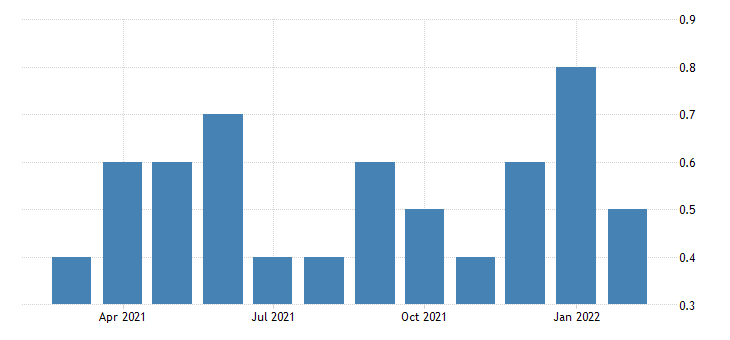united states layoffs and discharges health care and social assistance rate m nsa fed data