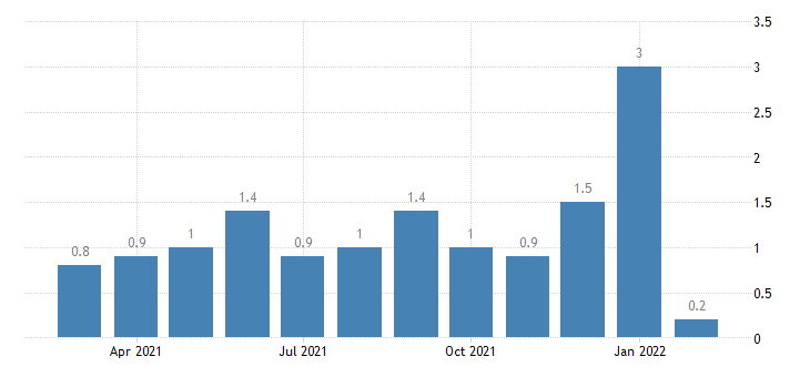 united states layoffs and discharges information rate m nsa fed data