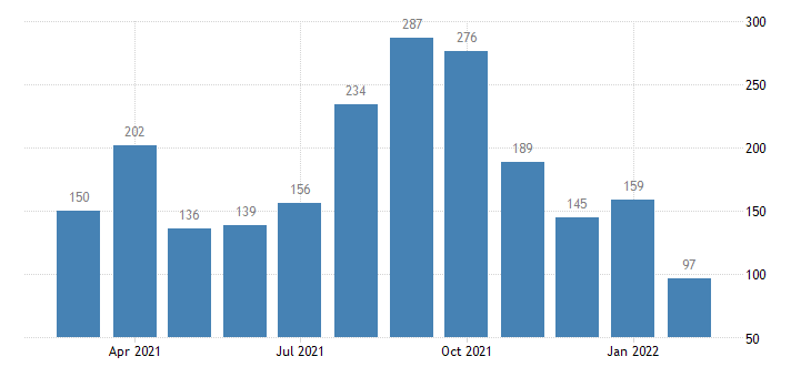 united states layoffs and discharges leisure and hospitality level m nsa fed data