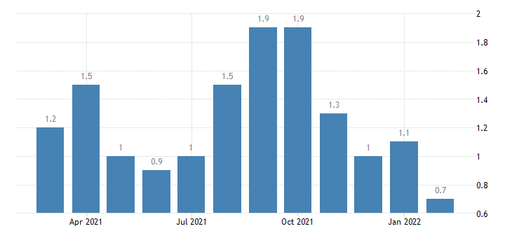 united states layoffs and discharges leisure and hospitality rate m nsa fed data