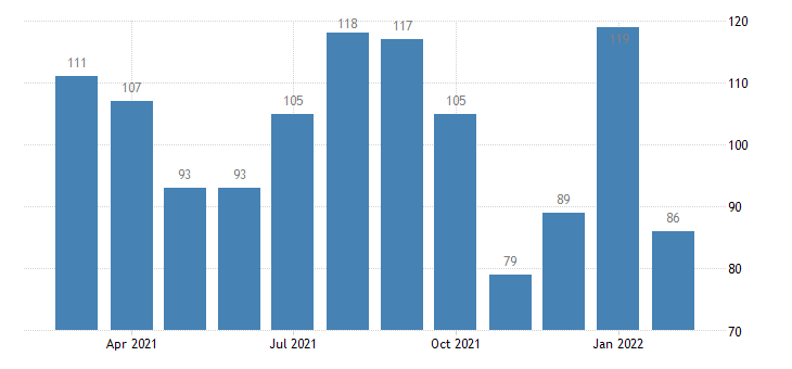 united states layoffs and discharges manufacturing level m nsa fed data