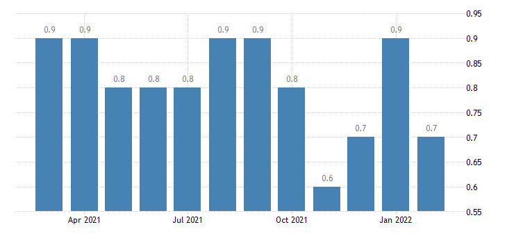 united states layoffs and discharges manufacturing rate m nsa fed data