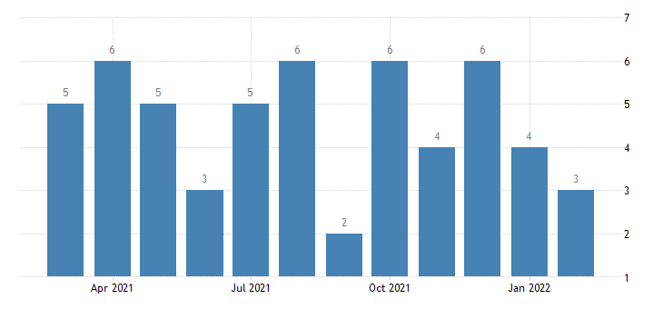 united states layoffs and discharges mining and logging level m nsa fed data