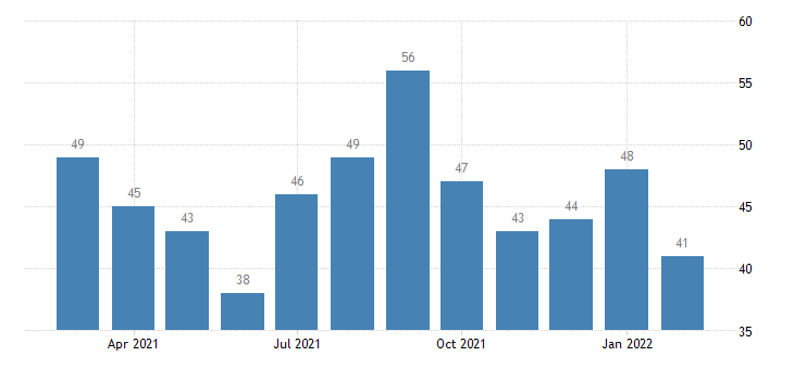 united states layoffs and discharges nondurable goods manufacturing level m nsa fed data