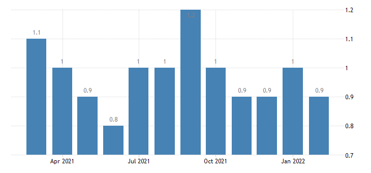 united states layoffs and discharges nondurable goods manufacturing rate m nsa fed data