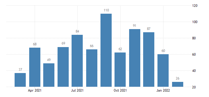 united states layoffs and discharges other services level m nsa fed data