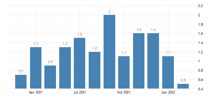 united states layoffs and discharges other services rate m nsa fed data