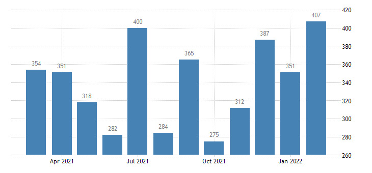 united states layoffs and discharges professional and business services level m nsa fed data