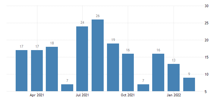 united states layoffs and discharges real estate and rental and leasing level m nsa fed data