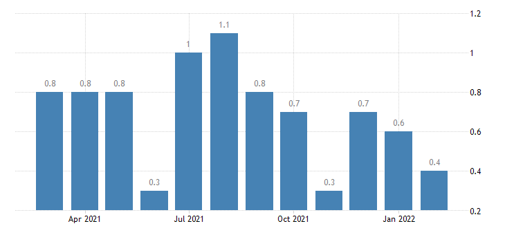 united states layoffs and discharges real estate and rental and leasing rate m nsa fed data