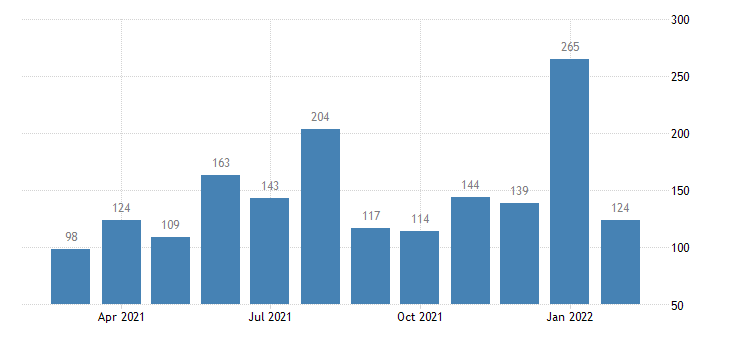 united states layoffs and discharges retail trade level m nsa fed data