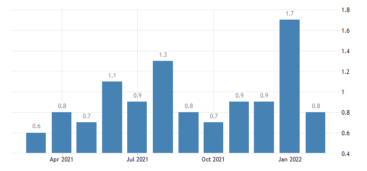 united states layoffs and discharges retail trade rate m nsa fed data