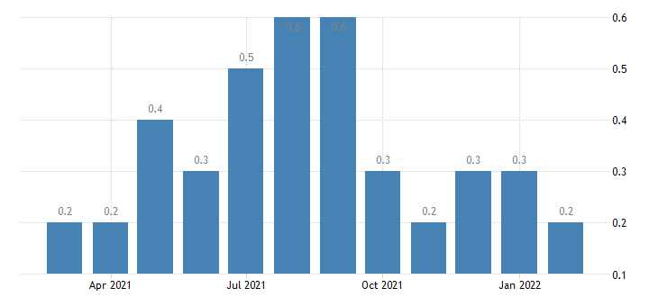 united states layoffs and discharges state and local rate m nsa fed data