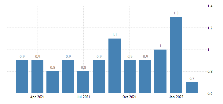 united states layoffs and discharges total nonfarm in midwest census region rate m nsa fed data