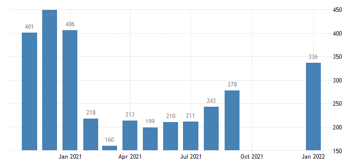 united states layoffs and discharges total nonfarm in notheast census region level m nsa fed data