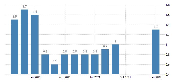 united states layoffs and discharges total nonfarm in notheast census region rate m nsa fed data